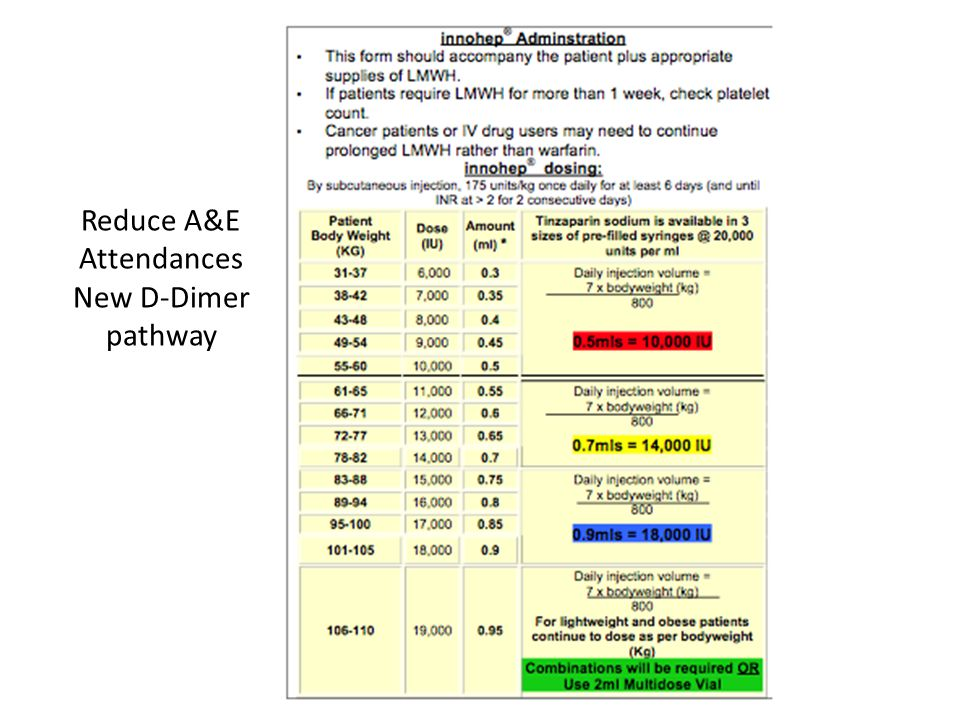 Reduce A&E Attendances New D-Dimer pathway
