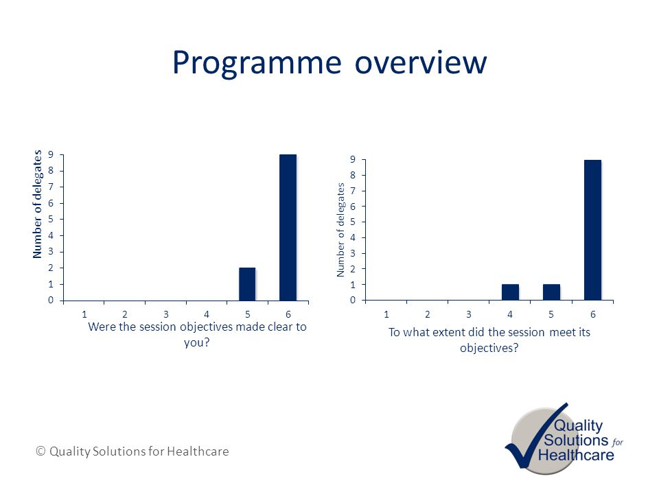 © Quality Solutions for Healthcare Programme overview