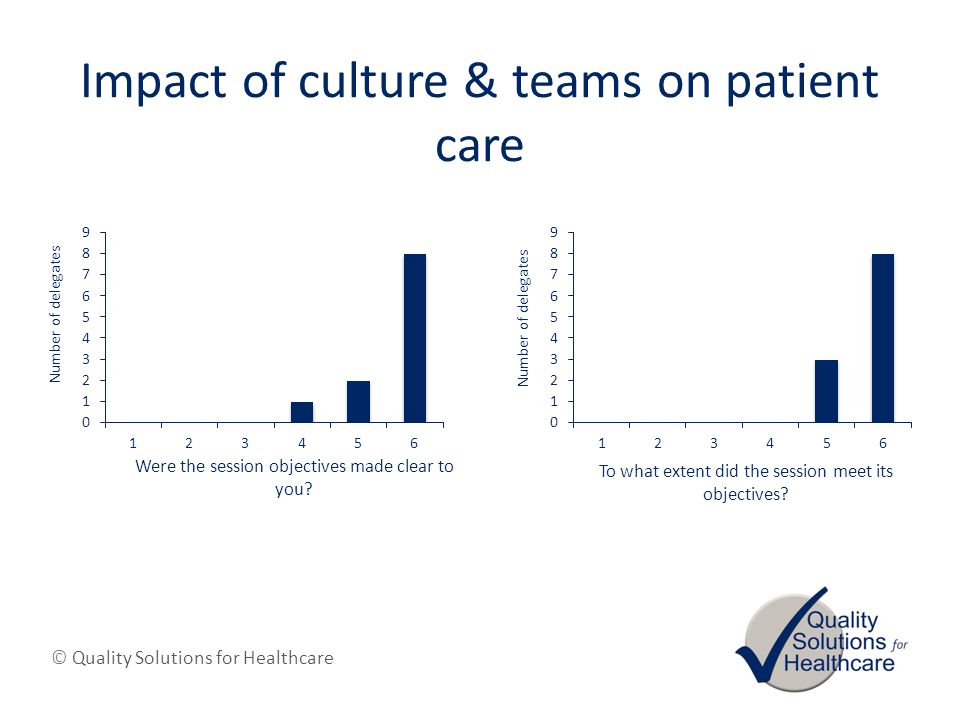 © Quality Solutions for Healthcare Impact of culture & teams on patient care