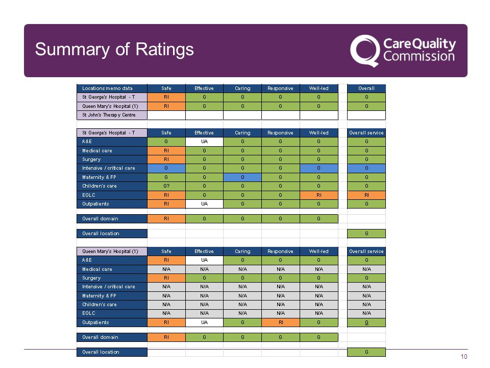 Summary of Ratings 10