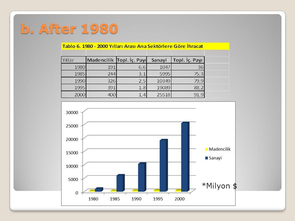b. After 1980 *Milyon $