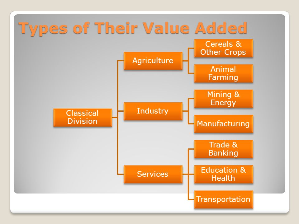 Classical Division Agriculture Cereals & Other Crops Animal Farming Industry Mining & Energy Manufacturing Services Trade & Banking Education & Health Transportation Types of Their Value Added
