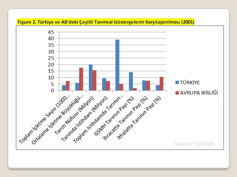 2. Inputs-Other than Land Graphs & Figures