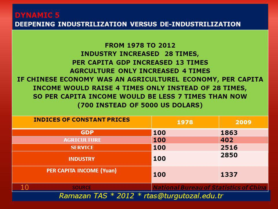 DYNAMIC 5 DEEPENING INDUSTRILIZATION VERSUS DE-INDUSTRILIZATION FROM 1978 TO 2012 INDUSTRY INCREASED 28 TIMES, PER CAPITA GDP INCREASED 13 TIMES AGRCULTURE ONLY INCREASED 4 TIMES IF CHINESE ECONOMY WAS AN AGRICULTUREL ECONOMY, PER CAPITA INCOME WOULD RAISE 4 TIMES ONLY INSTEAD OF 28 TIMES, SO PER CAPITA INCOME WOULD BE LESS 7 TIMES THAN NOW (700 INSTEAD OF 5000 US DOLARS) Ramazan TAS * 2012 * rtas@turgutozal.edu.tr 10 INDICES OF CONSTANT PRICES 19782009 GDP 1001863 AGRICULTURE 100402 SERVICE 1002516 INDUSTRY 100 2850 PER CAPITA INCOME (Yuan) 1001337 SOURCE National Bureau of Statistics of China