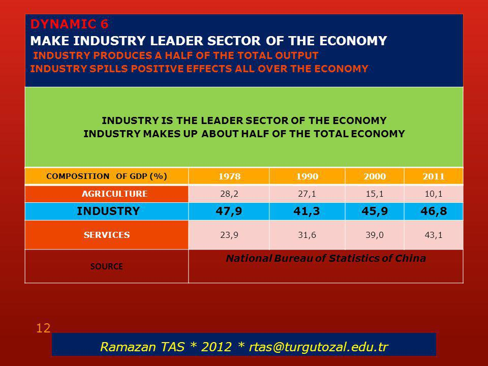 DYNAMIC 6 MAKE INDUSTRY LEADER SECTOR OF THE ECONOMY INDUSTRY PRODUCES A HALF OF THE TOTAL OUTPUT INDUSTRY SPILLS POSITIVE EFFECTS ALL OVER THE ECONOMY INDUSTRY IS THE LEADER SECTOR OF THE ECONOMY INDUSTRY MAKES UP ABOUT HALF OF THE TOTAL ECONOMY Ramazan TAS * 2012 * rtas@turgutozal.edu.tr 12 COMPOSITION OF GDP (%) 1978199020002011 AGRICULTURE28,227,115,110,1 INDUSTRY47,941,345,946,8 SERVICES23,931,639,043,1 SOURCE National Bureau of Statistics of China