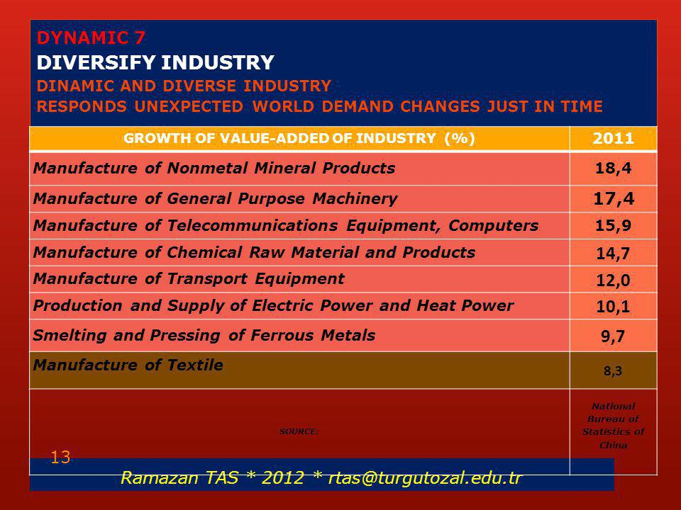 DYNAMIC 7 DIVERSIFY INDUSTRY DINAMIC AND DIVERSE INDUSTRY RESPONDS UNEXPECTED WORLD DEMAND CHANGES JUST IN TIME Ramazan TAS * 2012 * rtas@turgutozal.e