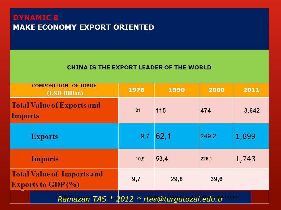 DYNAMIC 8 MAKE ECONOMY EXPORT ORIENTED CHINA IS THE EXPORT LEADER OF THE WORLD Ramazan TAS * 2012 * rtas@turgutozal.edu.tr 14 COMPOSITION OF TRADE (US