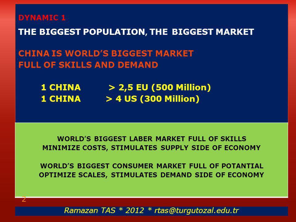 DYNAMIC 1 THE BIGGEST POPULATION, THE BIGGEST MARKET CHINA IS WORLD'S BIGGEST MARKET FULL OF SKILLS AND DEMAND 1 CHINA > 2,5 EU (500 Million) 1 CHINA > 4 US (300 Million) WORLD'S BIGGEST LABER MARKET FULL OF SKILLS MINIMIZE COSTS, STIMULATES SUPPLY SIDE OF ECONOMY WORLD'S BIGGEST CONSUMER MARKET FULL OF POTANTIAL OPTIMIZE SCALES, STIMULATES DEMAND SIDE OF ECONOMY Ramazan TAS * 2012 * rtas@turgutozal.edu.tr 2