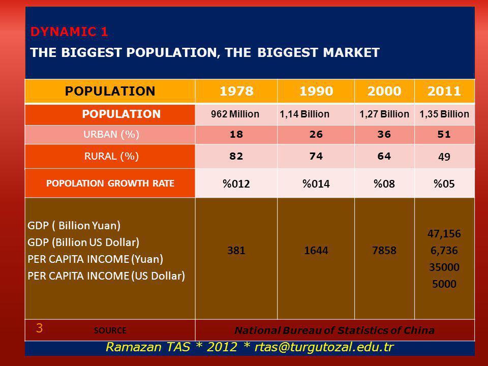 DYNAMIC 1 THE BIGGEST POPULATION, THE BIGGEST MARKET Ramazan TAS * 2012 * rtas@turgutozal.edu.tr 3 POPULATION 1978199020002011 POPULATION 962 Million1,14 Billion 1,27 Billion1,35 Billion URBAN (%)18263651 RURAL (%)827464 49 POPOLATION GROWTH RATE %012%014%08%05 GDP ( Billion Yuan) GDP (Billion US Dollar) PER CAPITA INCOME (Yuan) PER CAPITA INCOME (US Dollar) 38116447858 47,156 6,736 35000 5000 SOURCE National Bureau of Statistics of China