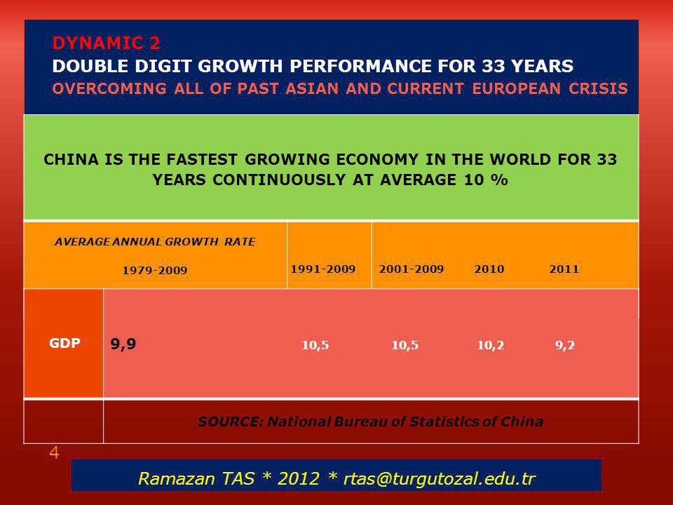  DYNAMIC 2 DOUBLE DIGIT GROWTH PERFORMANCE FOR 33 YEARS OVERCOMING ALL OF PAST ASIAN AND CURRENT EUROPEAN CRISIS CHINA IS THE FASTEST GROWING ECONOMY IN THE WORLD FOR 33 YEARS CONTINUOUSLY AT AVERAGE 10 % AVERAGE ANNUAL GROWTH RATE 1979-2009 1991-2009 2001-2009 2010 2011 GDP 9,9 10,5 10,5 10,2 9,2 SOURCE: National Bureau of Statistics of China Ramazan TAS * 2012 * rtas@turgutozal.edu.tr 4
