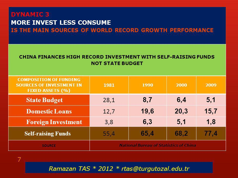 DYNAMIC 3 MORE INVEST LESS CONSUME IS THE MAIN SOURCES OF WORLD RECORD GROWTH PERFORMANCE CHINA FINANCES HIGH RECORD INVESTMENT WITH SELF-RAISING FUNDS NOT STATE BUDGET Ramazan TAS * 2012 * rtas@turgutozal.edu.tr 7 COMPOSITION OF FUNDING SOURCES OF INVESTMENT IN FIXED ASSETS (%) 1981 199020002009 State Budget 28,1 8,76,45,1 Domestic Loans 12,7 19,620,315,7 Foreign Investment 3,8 6,35,11,8 Self-raising Funds 55,4 65,468,277,4 SOURCE National Bureau of Statistics of China