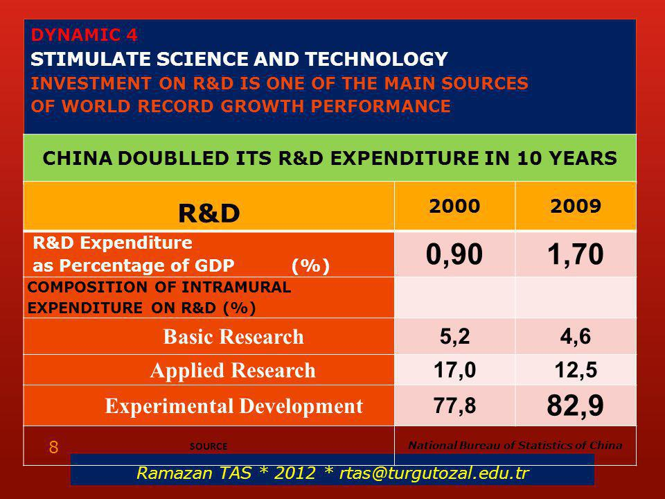 DYNAMIC 4 STIMULATE SCIENCE AND TECHNOLOGY INVESTMENT ON R&D IS ONE OF THE MAIN SOURCES OF WORLD RECORD GROWTH PERFORMANCE CHINA DOUBLLED ITS R&D EXPENDITURE IN 10 YEARS Ramazan TAS * 2012 * rtas@turgutozal.edu.tr 8 R&D 20002009 R&D Expenditure as Percentage of GDP (%) 0,901,70 COMPOSITION OF INTRAMURAL EXPENDITURE ON R&D (%) Basic Research 5,24,6 Applied Research 17,012,5 Experimental Development 77,8 82,9 SOURCE National Bureau of Statistics of China