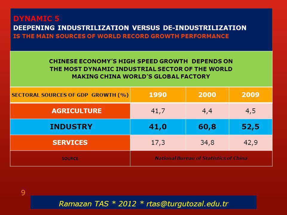 DYNAMIC 5 DEEPENING INDUSTRILIZATION VERSUS DE-INDUSTRILIZATION IS THE MAIN SOURCES OF WORLD RECORD GROWTH PERFORMANCE CHINESE ECONOMY'S HIGH SPEED GR