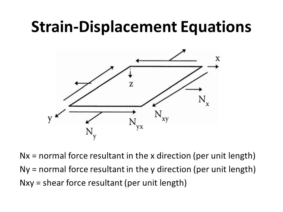 Strain-Displacement Equations Nx = normal force resultant in the x direction (per unit length) Ny = normal force resultant in the y direction (per unit length) Nxy = shear force resultant (per unit length)