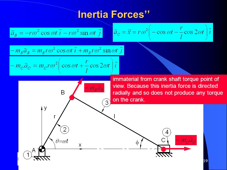 Gaziantep University 19 Inertia Forces'' immaterial from crank shaft torque point of view. Because this inertia force is directed radially and so does