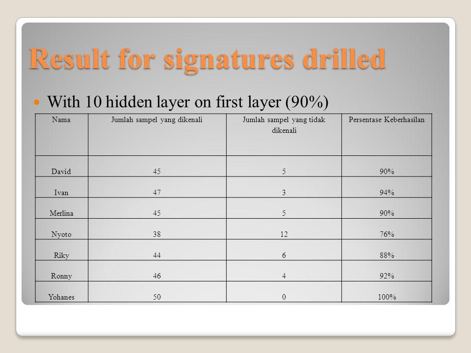 Result for signatures drilled With 10 hidden layer on first layer (90%) NamaJumlah sampel yang dikenali Jumlah sampel yang tidak dikenali Persentase Keberhasilan David45590% Ivan47394% Merlina45590% Nyoto381276% Riky44688% Ronny46492% Yohanes500100%