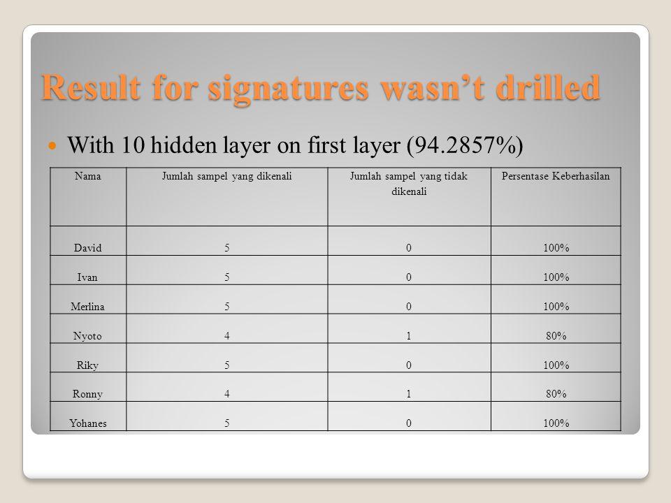 Result for signatures wasn't drilled With 10 hidden layer on first layer (94.2857%) NamaJumlah sampel yang dikenali Jumlah sampel yang tidak dikenali Persentase Keberhasilan David50100% Ivan50100% Merlina50100% Nyoto4180% Riky50100% Ronny4180% Yohanes50100%