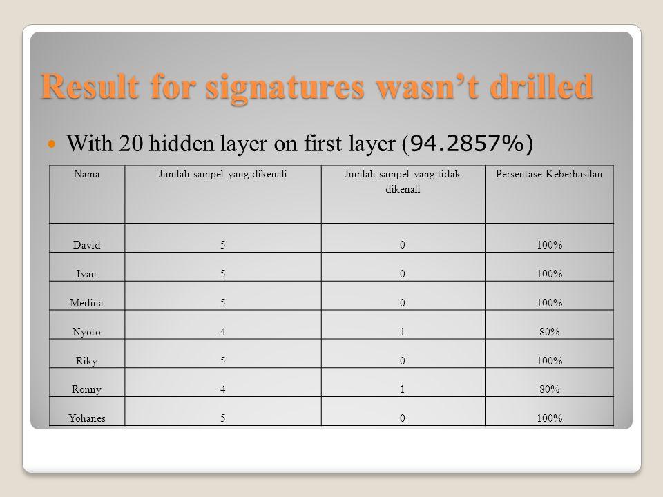 Result for signatures wasn't drilled With 20 hidden layer on first layer ( 94.2857%) NamaJumlah sampel yang dikenali Jumlah sampel yang tidak dikenali Persentase Keberhasilan David50100% Ivan50100% Merlina50100% Nyoto4180% Riky50100% Ronny4180% Yohanes50100%