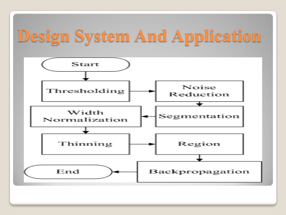 Design System And Application