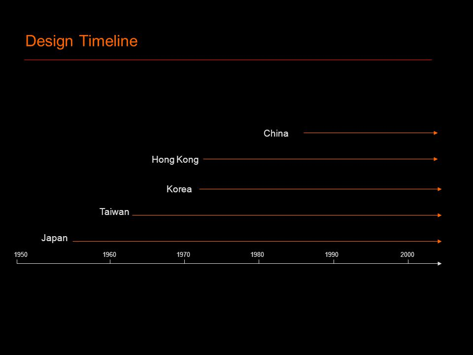 Design Timeline 1950 1960 1970 1980 1990 2000 Japan Taiwan Korea China Hong Kong