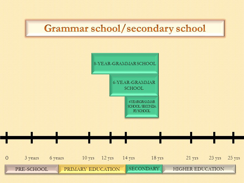 0 14 yrs6 years12 yrs3 years 4-YEAR GRAMMAR SCHOOL/SECONDA RY SCHOOL 6-YEAR-GRAMMAR SCHOOL 10 yrs18 yrs 8-YEAR-GRAMMAR SCHOOL PRE-SCHOOL PRIMARY EDUCA
