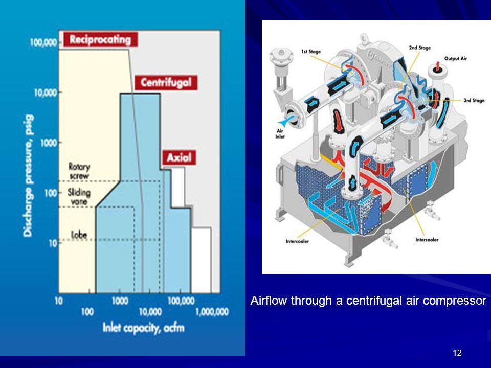 12 Airflow through a centrifugal air compressor
