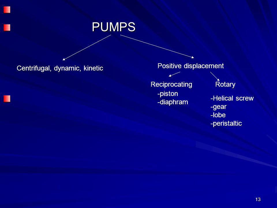 13 PUMPS PUMPS -piston -diaphram Centrifugal, dynamic, kinetic -Helical screw -gear -lobe -peristaltic RotaryReciprocating Positive displacement