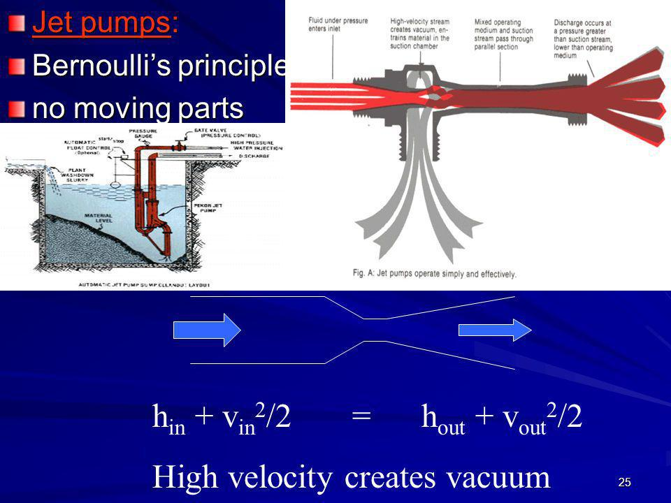 25 Jet pumps: Bernoulli's principle no moving parts h in + v in 2 /2 = h out + v out 2 /2 High velocity creates vacuum