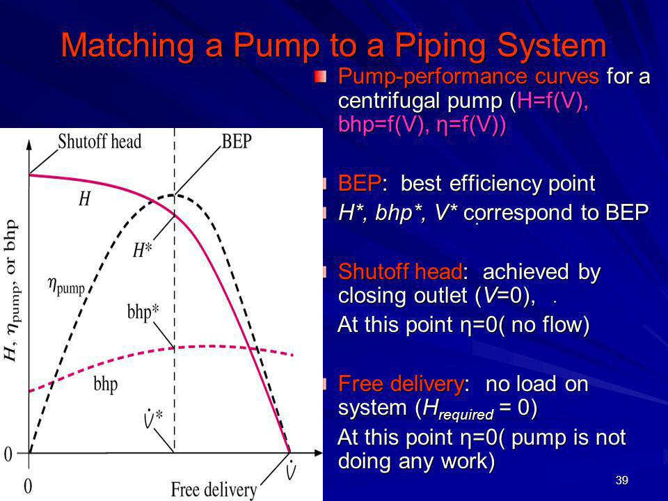 39 Matching a Pump to a Piping System Pump-performance curves for a centrifugal pump (H=f(V), bhp=f(V), η=f(V)) BEP: best efficiency point H*, bhp*, V