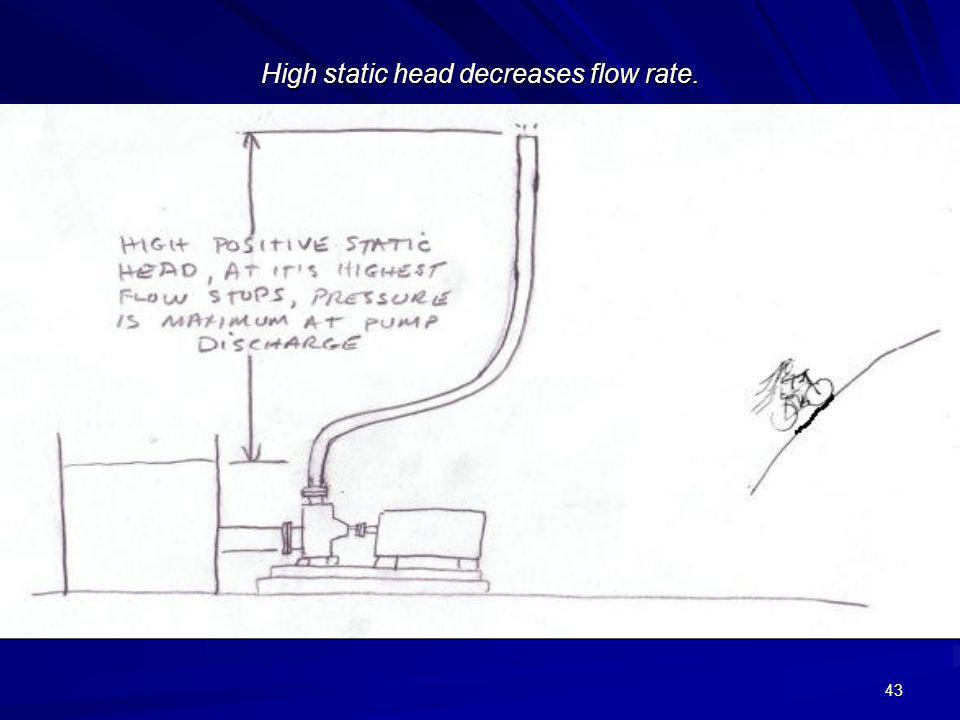 43 High static head decreases flow rate.