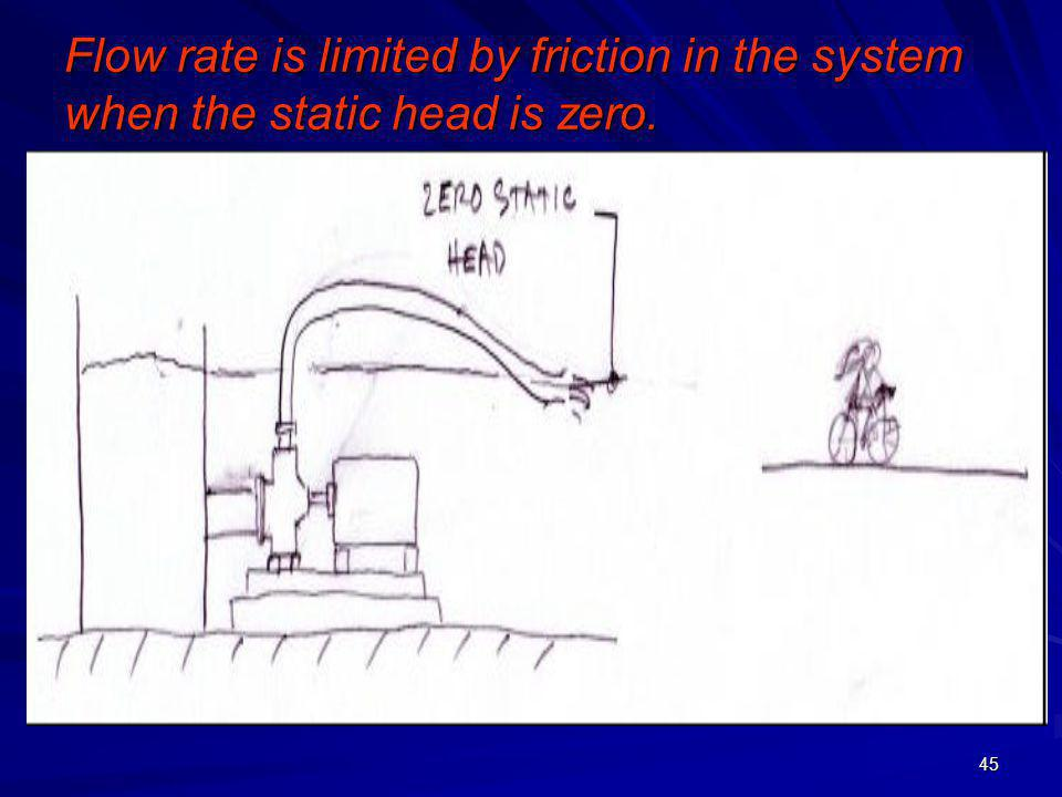 45 Flow rate is limited by friction in the system when the static head is zero.