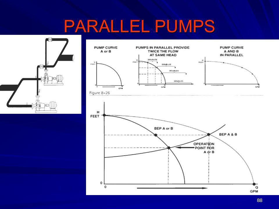 88 PARALLEL PUMPS