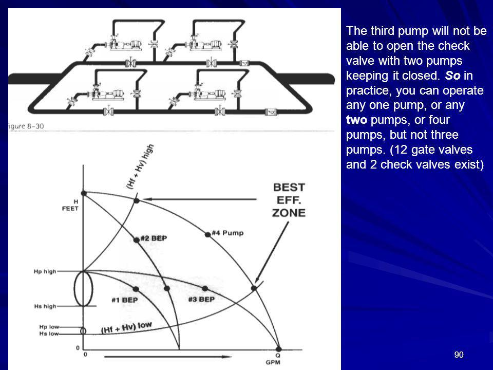 90 The third pump will not be able to open the check valve with two pumps keeping it closed. So in practice, you can operate any one pump, or any two