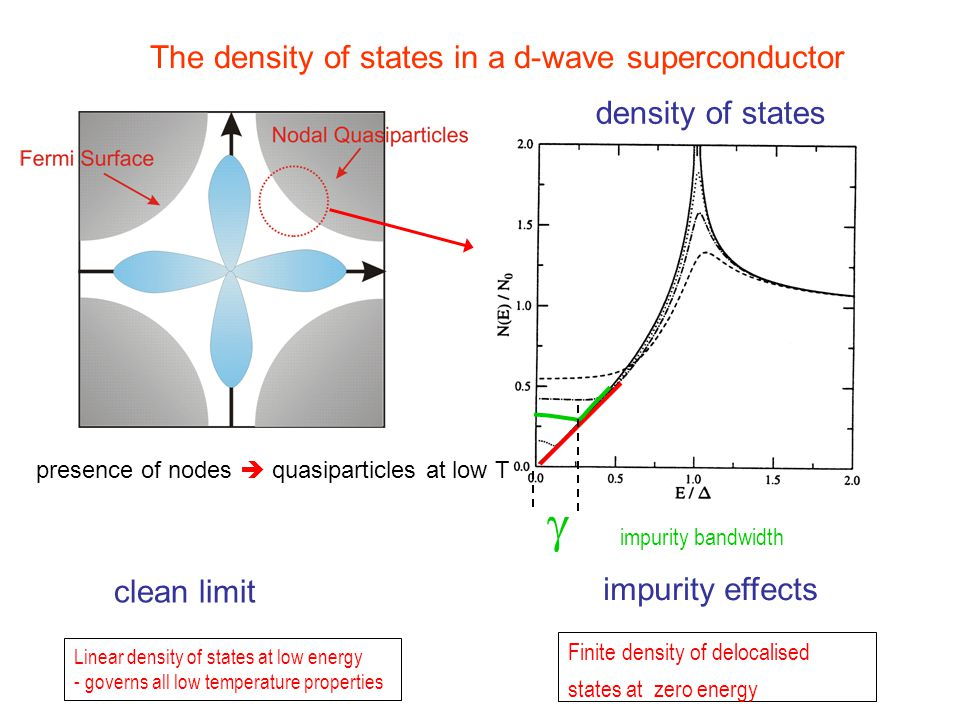 Summary and Outlook doping dependence of superconducting gap maximum : overdoped – optimal doped:  0 scales with T c (BCS theory) optimal doped – underdoped:  0 increases while T c decreases (Failure BCS theory) Question: What happens near the AF – SC boundary.