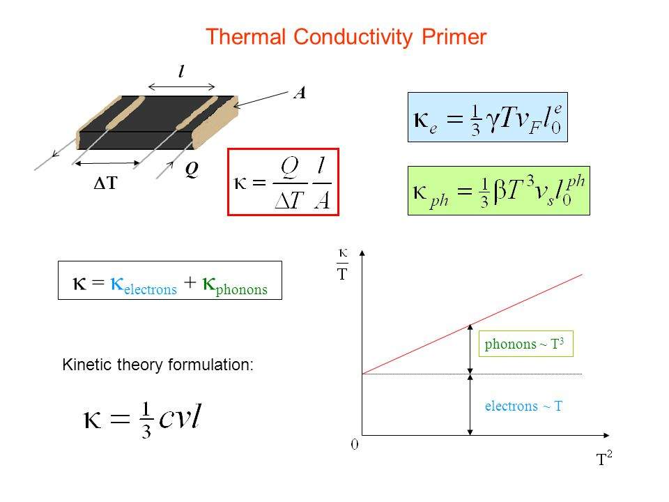 Thermal Conductivity Primer l A  Q Kinetic theory formulation:   =  electrons +  phonons electrons ~ T phonons ~ T 3
