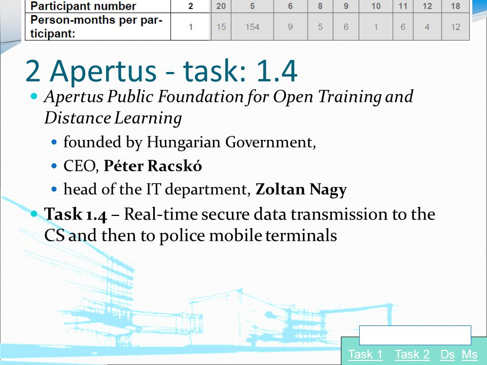 2 Apertus - task: 1.4 Apertus Public Foundation for Open Training and Distance Learning founded by Hungarian Government, CEO, Péter Racskó head of the IT department, Zoltan Nagy Task 1.4 – Real-time secure data transmission to the CS and then to police mobile terminals Task 1Task 2 Navigate to: DsMs