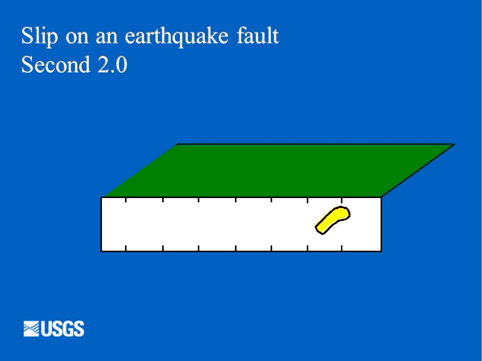  Depth Into the earth Surface of the earth Distance along the fault plane 100 km (60 miles) Slip on an earthquake fault START
