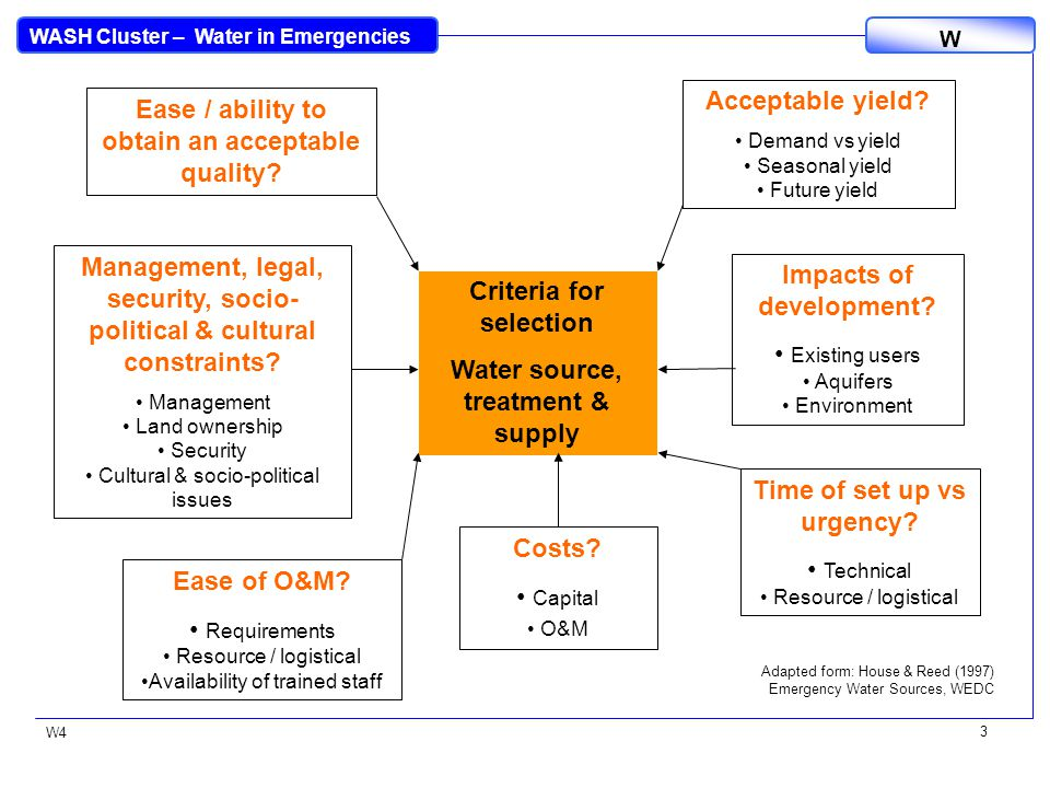 WASH Cluster – Water in Emergencies W W4 14 Chlorination Practical handout on chlorination provided