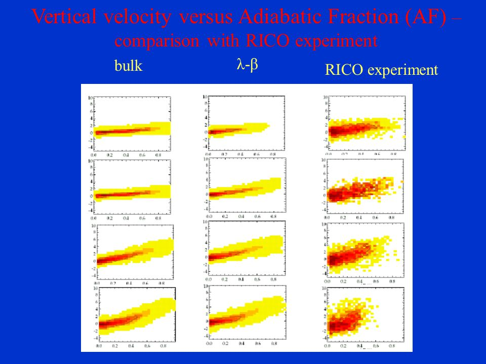 Vertical velocity versus Adiabatic Fraction (AF) – comparison with RICO experiment λ-β λ-β bulk RICO experiment