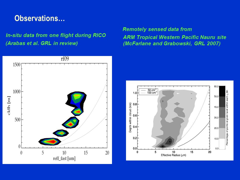 Observations… In-situ data from one flight during RICO (Arabas et al.