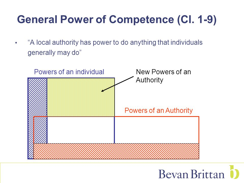 General Power of Competence (Cl.