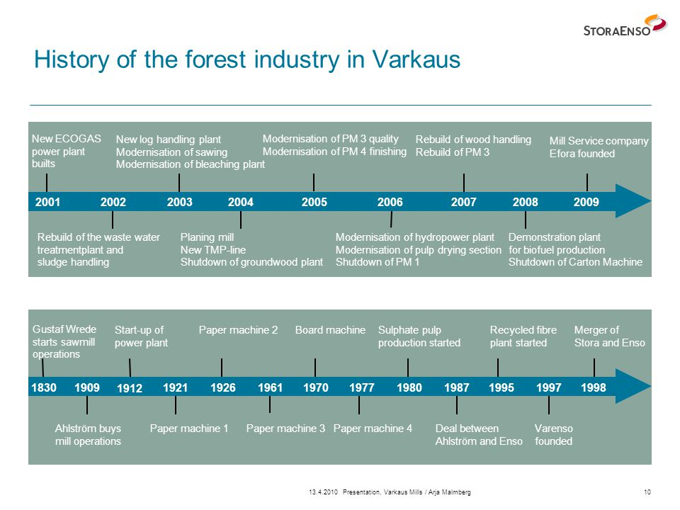 13.4.2010Presentation, Varkaus Mills / Arja Malmberg10 History of the forest industry in Varkaus New ECOGAS power plant builts 18301995 1912 1987192119261961197019771980199719981909 200120022003200420052006200720082009 New log handling plant Modernisation of sawing Modernisation of bleaching plant Planing mill New TMP-line Shutdown of groundwood plant Rebuild of the waste water treatmentplant and sludge handling Modernisation of hydropower plant Modernisation of pulp drying section Shutdown of PM 1 Modernisation of PM 3 quality Modernisation of PM 4 finishing Rebuild of wood handling Rebuild of PM 3 Demonstration plant for biofuel production Shutdown of Carton Machine Mill Service company Efora founded Gustaf Wrede starts sawmill operations Merger of Stora and Enso Start-up of power plant Paper machine 2Sulphate pulp production started Recycled fibre plant started Board machine Deal between Ahlström and Enso Ahlström buys mill operations Paper machine 1Paper machine 3Paper machine 4Varenso founded