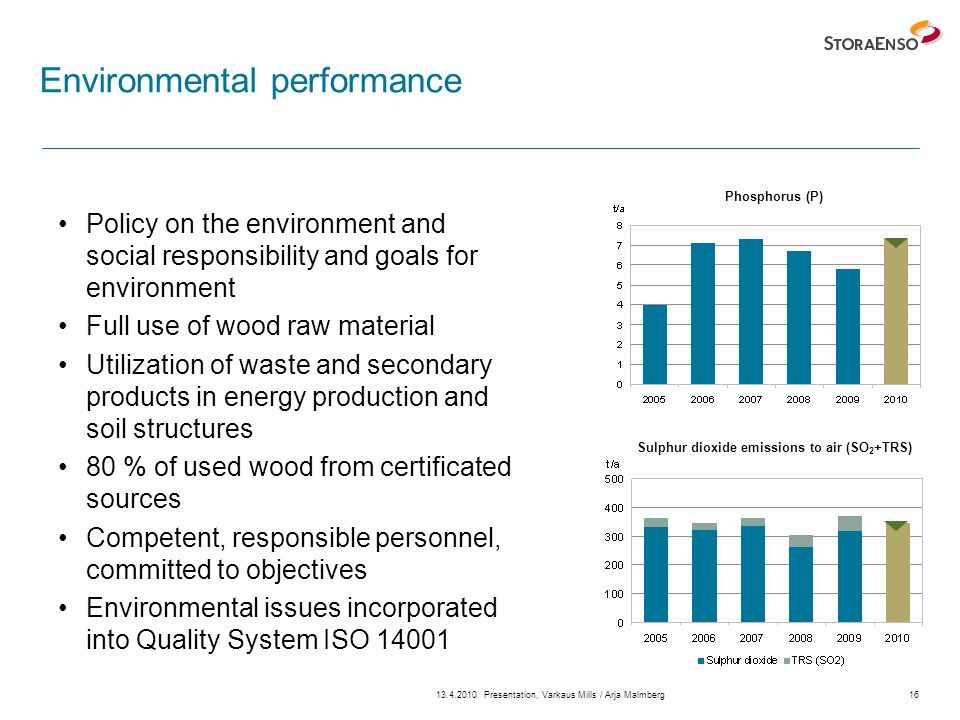 13.4.2010Presentation, Varkaus Mills / Arja Malmberg16 Environmental performance Policy on the environment and social responsibility and goals for environment Full use of wood raw material Utilization of waste and secondary products in energy production and soil structures 80 % of used wood from certificated sources Competent, responsible personnel, committed to objectives Environmental issues incorporated into Quality System ISO 14001 Sulphur dioxide emissions to air (SO 2 +TRS) Phosphorus (P)