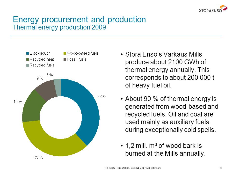 13.4.2010Presentation, Varkaus Mills / Arja Malmberg17 Energy procurement and production Thermal energy production 2009 Stora Enso's Varkaus Mills produce about 2100 GWh of thermal energy annually.