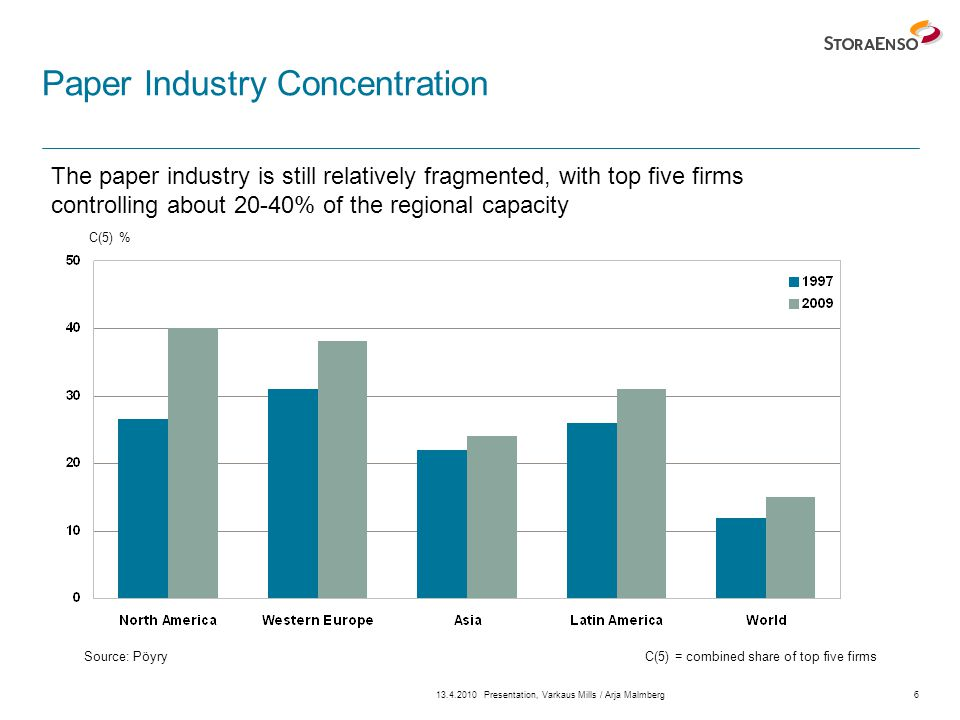 13.4.2010Presentation, Varkaus Mills / Arja Malmberg6 Paper Industry Concentration Source: Pöyry The paper industry is still relatively fragmented, with top five firms controlling about 20-40% of the regional capacity C(5) = combined share of top five firms C(5) %