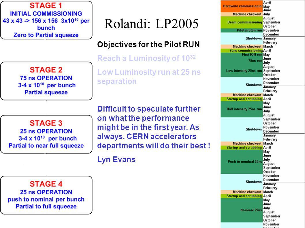 Objectives for the Pilot RUN Reach a Luminosity of 10 32 Low Luminosity run at 25 ns separation Difficult to speculate further on what the performance might be in the first year.