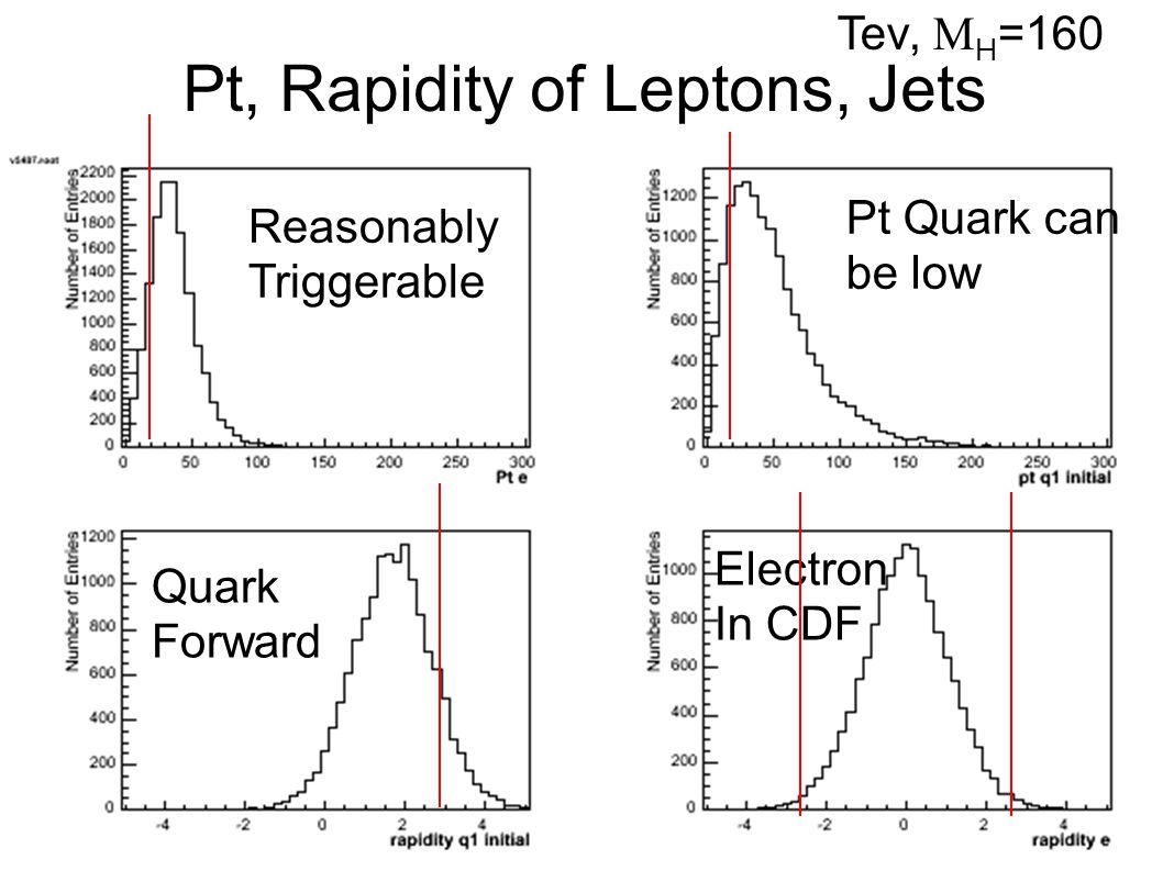 Pt, Rapidity of Leptons, Jets Quark Forward Pt Quark can be low Electron In CDF Reasonably Triggerable Tev,  H =160
