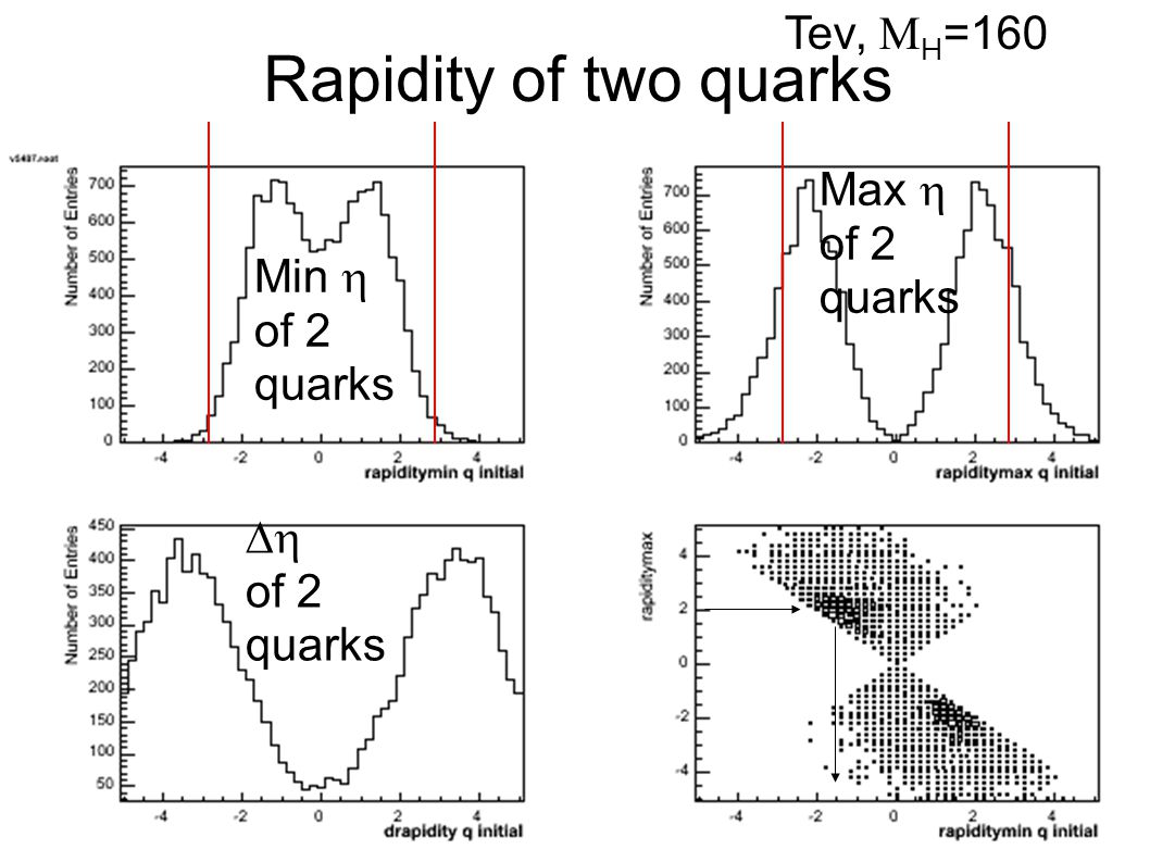 Rapidity of two quarks Min  of 2 quarks Max  of 2 quarks  of 2 quarks Tev,  H =160