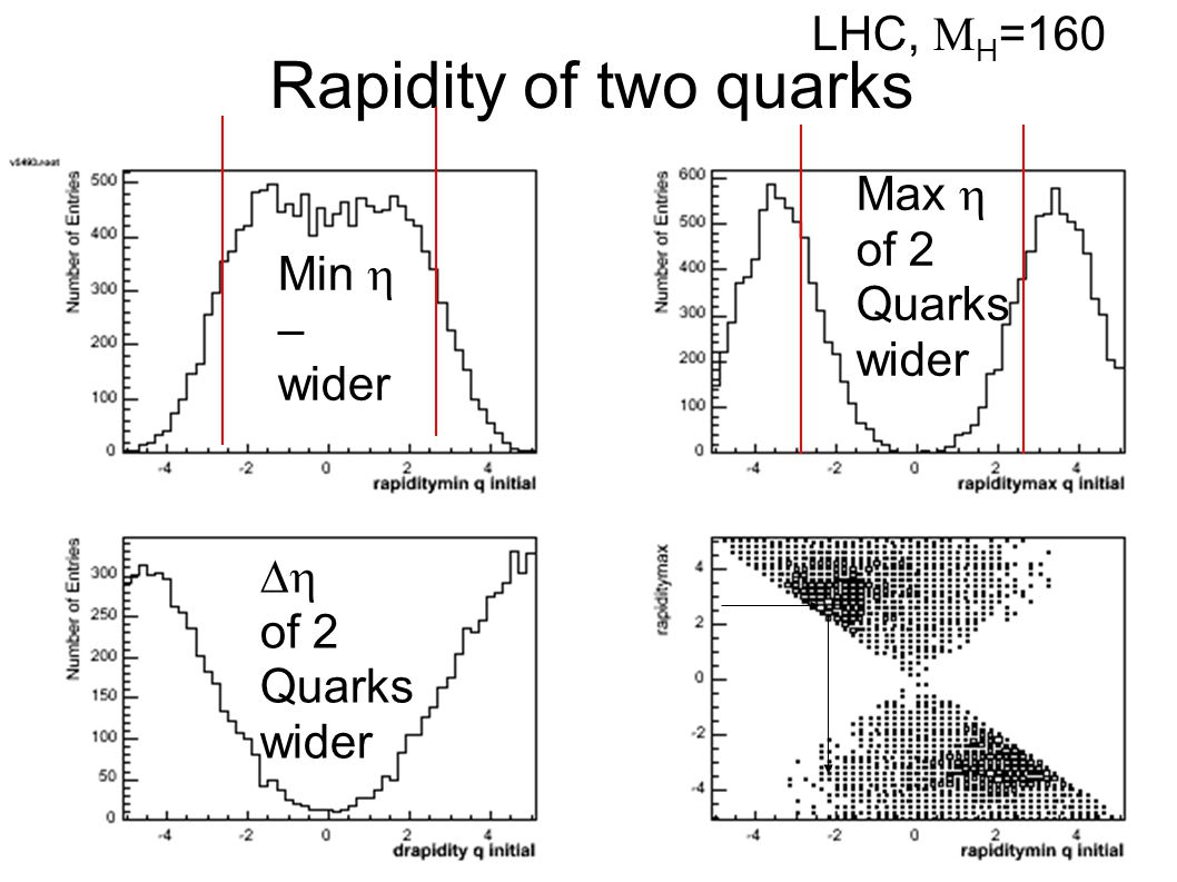 Rapidity of two quarks Min  – wider Max  of 2 Quarks wider  of 2 Quarks wider LHC,  H =160