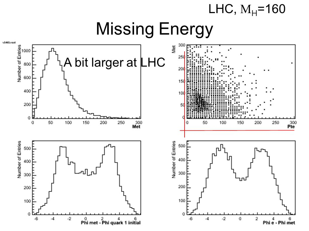 Missing Energy A bit larger at LHC LHC,  H =160